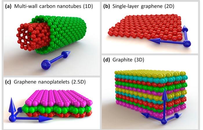 Наноструктурированные углеродные композиты