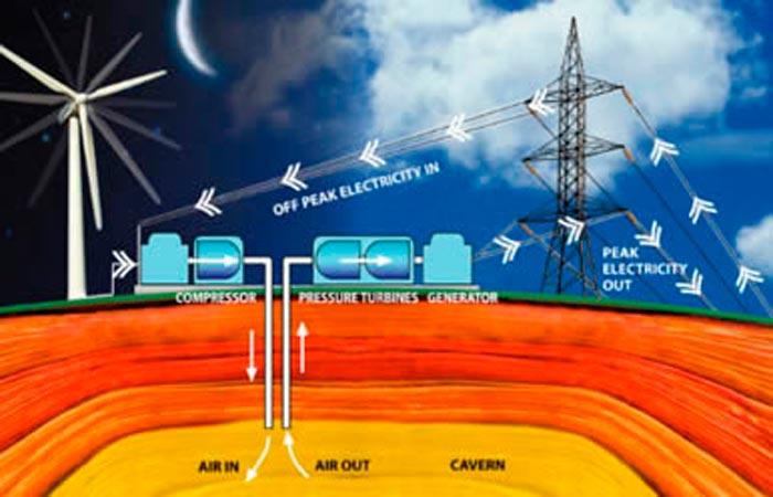 Сеть масштабного хранения электроэнергии