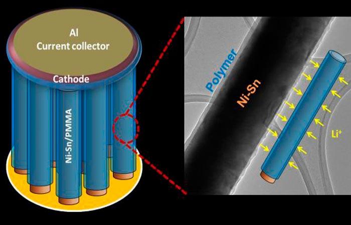 Нанонити и литий-ионные батареи